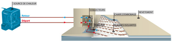 Thermsol comment a marche for Sol chauffant basse temperature